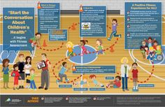 Student Fitness Assessment Infographic from Shape America. Pe Lessons, School Lessons, Kids Health, Children Health, Healthy Schools, Elementary Pe, Health And Physical Education, Pe Ideas, Education Information