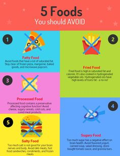 #BrainFood What are the foods you should be avoiding? Click to find out! Healthy Brain, Brain Food, Microwave Popcorn, Ginger Tea, Balanced Diet, Saturated Fat, How To Find Out, Nutrition, Wellness