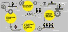 Organogram Amnesty International Nederland