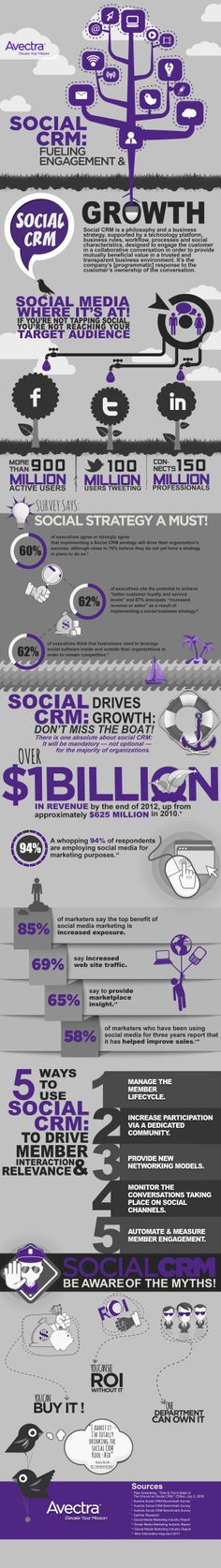 Social CRM: Fueling Engagement And Growth [INFOGRAPHIC] #CRM #social