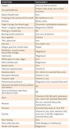 34 Best Potassium Deficiency images in 2014 | Potassium