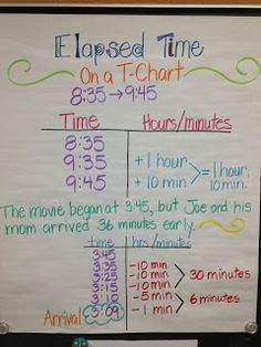 Great strategies for Elapsed Time   Math-Measurement   Pinterest