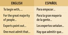 Te será útil tanto en una conversación como a la hora de escribir English Tips, English Idioms, English Vocabulary, Learn English, Spanish Phrases, Ap Spanish, Spanish Language, Spanish Sayings, Education English