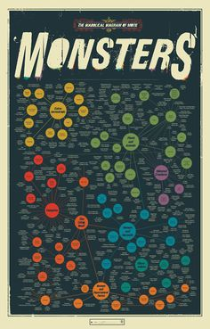 The Diabolical Diagram of Movie Monsters #infographic #visualisation