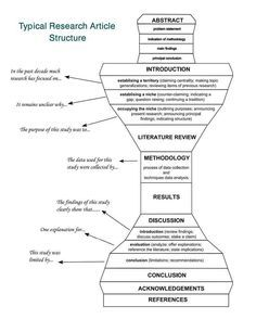 Pin By Captain Amina Whyifly Lifein On How To Learn Scientific Writing Academic Writing Thesis Writing