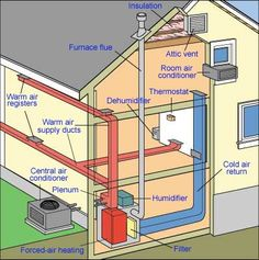 How do central heating systems work? The diagrams and descriptions in this section define central heating and air conditioning, forced-air furnaces, as well as radiant heating systems. Refrigeration And Air Conditioning, Heating And Air Conditioning, Radiant Heating System, Cooling System, Heating And Cooling, Ac System, Hvac Maintenance, Hvac Installation, Forced Air Heating