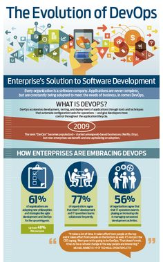 The Evolution of DevOps: Enterprise's Solution to Software Development [Infographic]. Click here to view the entire infographic.