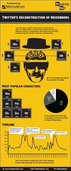 Deconstructing Heisenberg: How Twitter Reacted To The Return Of Breaking Bad