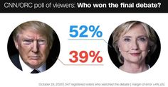 CNN DOES IT AGAIN! SAMPLES MORE DEMOCRATS IN POLL TO SAY HILLARY WON THE DEBATE For the third time in a row, CNN rigs its own poll