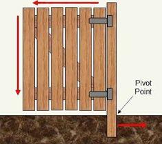 Building Wood Gates For Driveways | Gate Design Question - Building  Construction - DIY Chatroom - DIY ...