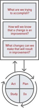 Tool for accelerating improvement via @theIHI