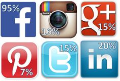Method to access the social sites Technology Problems, F 16, Charity, Coding, Social Media, Blog, Statistics, Facebook