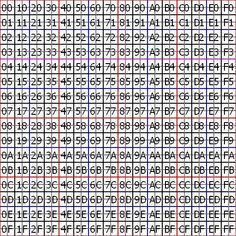 30, Grid, Periodic Table, Diagram, Periodic Table Chart, Periotic Table