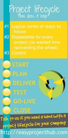 Helps you get there step-by-step   #projectmanagement