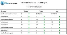 Rank Checker to monitor your website's rankings! Try Microsite Masters!