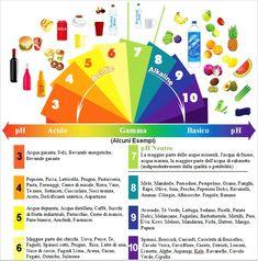Risultati immagini per tabella con proprietà alcalinizzanti o acidificanti degli alimenti
