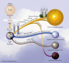 LDS Plan of Salvation-small Lds Faith, Fhe Lessons, Primary Lessons, Lds Primary, Primary Talks, Family Home Evening, Family Night, Lds Church, Church Ideas
