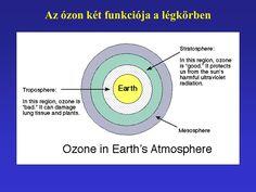 Az ózon megfelelő helye