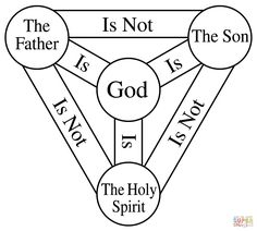 The Concept of the Trinity in the New Testament Santicima Trinidad, 5 Solas, Apostles Creed, Bible School Crafts, Kid Crafts, Catechism, God Jesus, Bible Lessons, New Testament