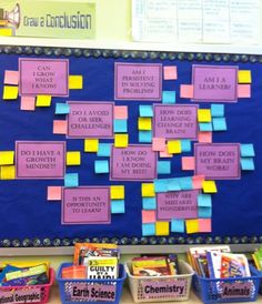 Self Assessment and post it commentary on growth mindsets and grit in the classroom