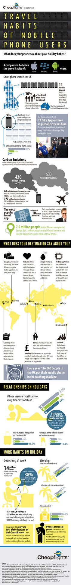 Travel Habits of Mobile users