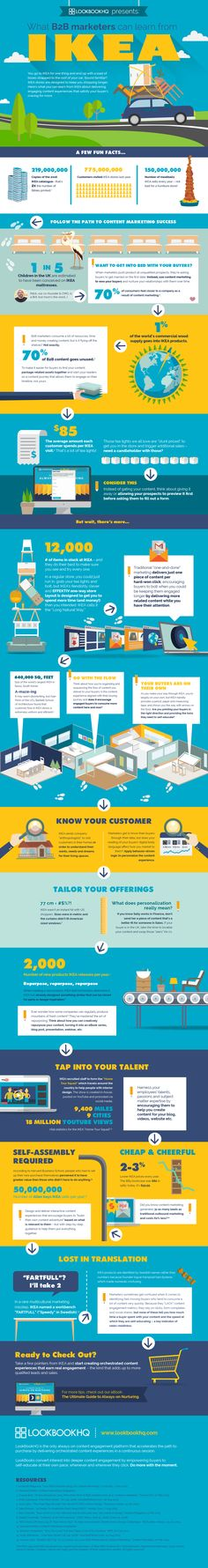 [Infographic] What B2B Marketers Can Learn from IKEA