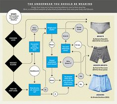 What Kind of Underwear Should You Be Wearing? - Best Underwear for Men - Esquire