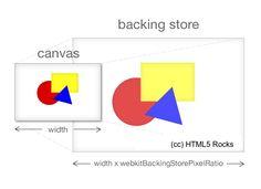 High DPI Canvas via HTML5Rocks | GameDev Academy