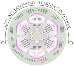 ZaidLearn: Use Bloom's Taxonomy Wheel for Writing Learning Outcomes