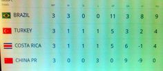 Final Standings - Group C at the 2002 World Cup Finals. No real shocks in Group C with Brazil and Turkey progressing.
