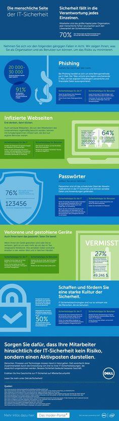 Die menschliche Seite der IT-Sicherheit - 70 Prozent aller Sicherheits-Probleme in Unternehmen werden durch menschliche Fehler verursacht. #Infografik