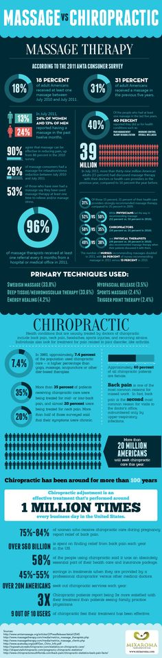 Massage vs. Chiropractic Infographic ............................ ............................... Pinned by Joe Lavin of Touch Factor Massage (www.TouchFactorMassage.com) and Power of Touch Couple's Massage Workshops (www.PowerOfTouchWorkshops.com)