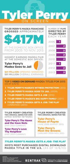 Tyler Perry's