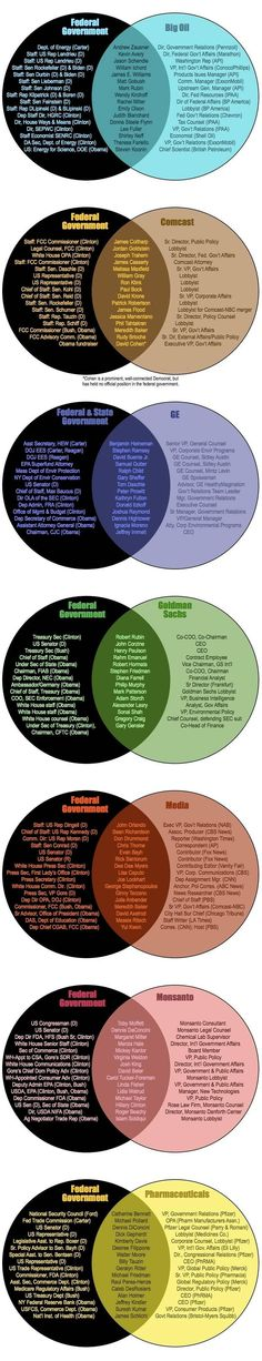 The Federal Government and Corporations together = The United Corporations of America....interesting
