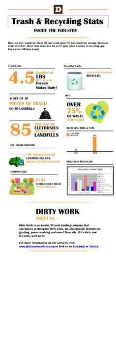 www.wasteconnectionsmemphis.com/ | Recycling Facts | Pinterest ...