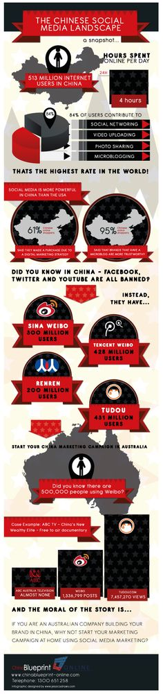 The Chinese Social Media Landscape - How to use Chinese social media to benefit your business from Australia.  But not just....