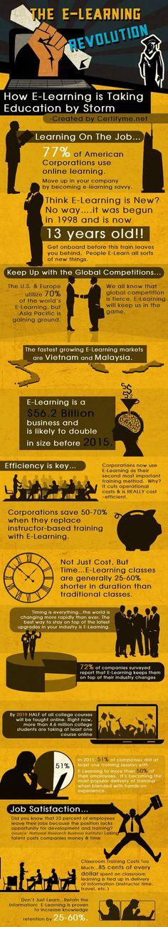 Infografía: la revolución del e-learning  Artículos en Baquía  Baquía, Nuevas tecnologías y negocios