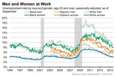 Attractive The September Jobs Report In 11 Charts   Real Time Economics   WSJ