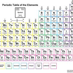 Printable Periodic Tables (PDF) | Pinterest | Atomic Number, Periodic Table  And Chemistry