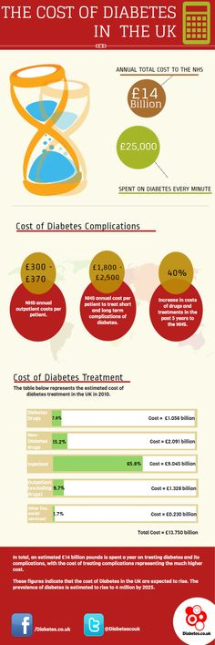 Cost of Diabetes #health #diabetes #infographic