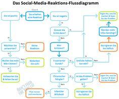 http://karrierebibel.de/social-media-reaktions-flussdiagramm/?utm_content=bufferd3d3b