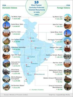 10 most popular Indian monuments amongst the domestic & foreign tourists General Knowledge Book, Gernal Knowledge, Knowledge Quotes, Ancient Indian History, History Of India, Geography Map, Geography Lessons, Teaching Geography, India World Map