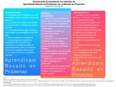 Aspectos comunes y diferenciadores del aprendizaje basado en problemas y el aprendizaje basado en proyectos.