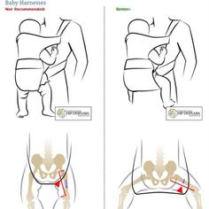 When choosing a baby carrier this is a great diagram to reference.