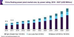 Floating Power Plant Market Size Predicted to Reach Beyond $2.1 Billion By 2027 | Grand View Research, Inc. Thermal Energy Storage, Kawasaki Heavy Industries, Market Segmentation, Denver News, Secondary Source, Gas Turbine, Energy Companies
