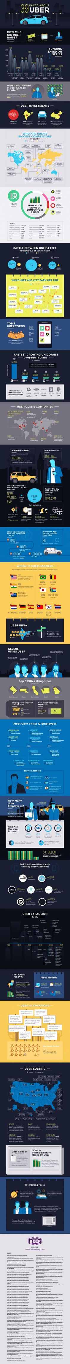 39 Facts About Uber - Business Infographic #travel #taxi #app