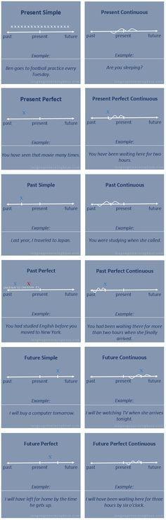 Tiempos verbales con líneas de tiempo - aprender Inglés, verbo, tiempos verbales, la gramática, Inglés