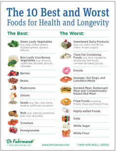 10 Best and Worst Foods for Health and Longevity