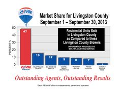 Great Marketshare! Congrats RE/MAX Agents!