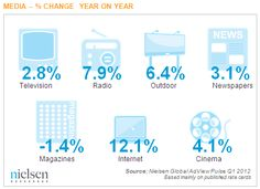 Internet media are the top media for ad growth (shocking).